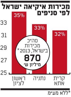 שיעור המכירות של איקיאה ישראל