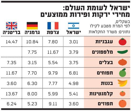 ישראל לעומת העולם