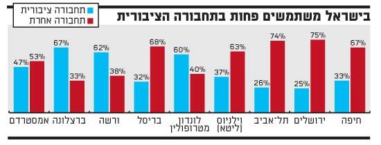 בישראל משתמשים פחות בתחבורה ציבורית
