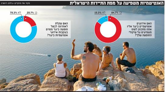 האנטישמיות משפיעה על מפת התיירות הישראלית