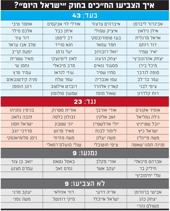 איך הצביעו החכים בחוק ישראל היום
