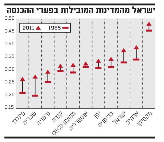 ישראל מהמדינות המובילות בפערי ההכנסה