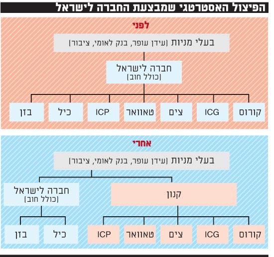 הפיצול שמקדמת החברה לישראל