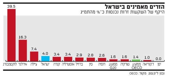 הזרים מאמינים בישראל