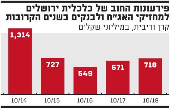 כלכלית ירושלים