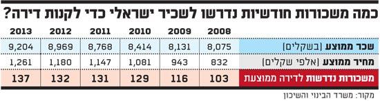 כמה משכורות חודשיות נדרשו לשכיר ישראלי כדי לקנות דירה