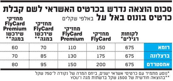 סכום הוצאה נדרש בכרטיס האשראי לשם קבלת כרטיס בונוס באל על