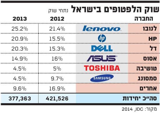 שוק הלפטופים בישראל