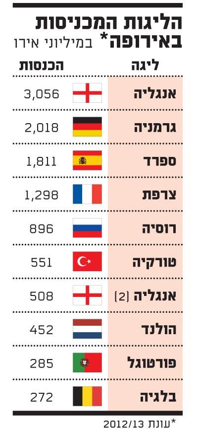 הליגות המכניסות באירופה