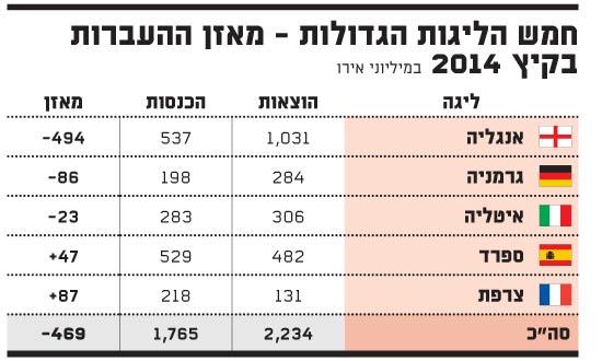 חמש הליגות הגדולות - מאזן ההעברות בקיץ 2014