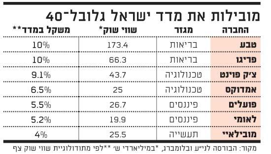 מובילות את מדד ישראל גלובל