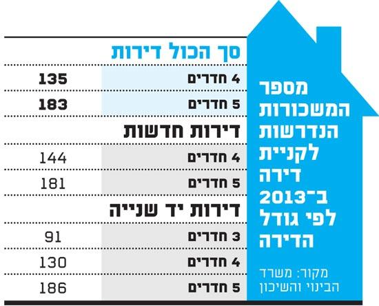 מספר המשכורות הנדרשות לקניית דירה ב-2013