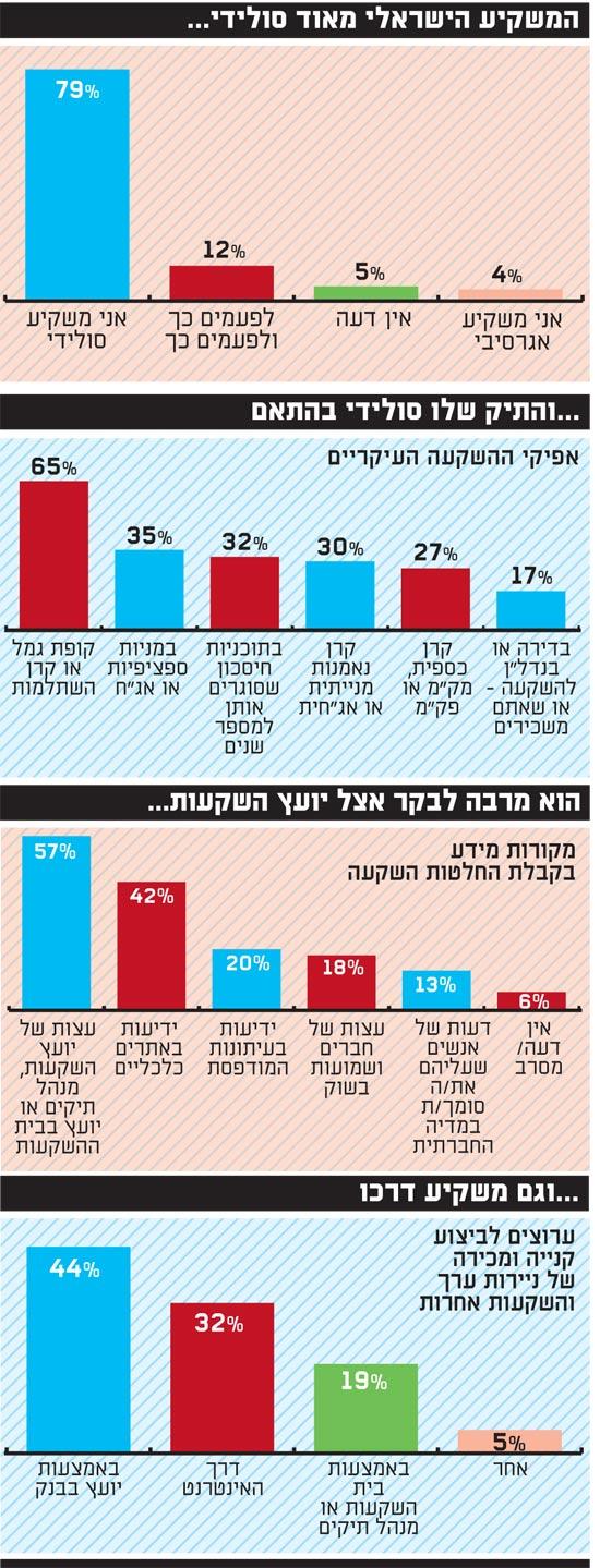 המשקיע הישראלי