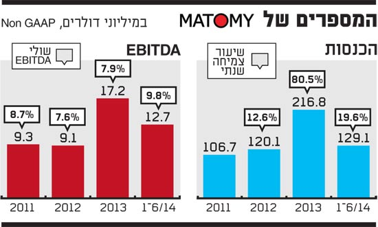 המספרים של Matomy 13.10.14