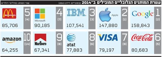 עשרת המותגים הגלובליים המובילים ב-2014
