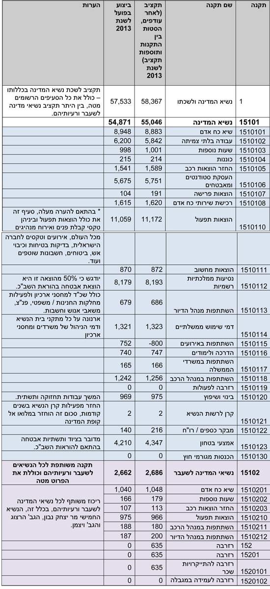 הוצאות בית הנשיא 2013