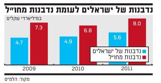 נדבנות של ישראלים לעומת נדבנות מחול