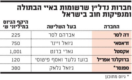 חברות נדלן שרשומות באיי הבתולה ומנפיקות חוב בישראל