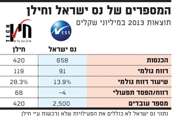 המספרים של נס ישראל וחילן