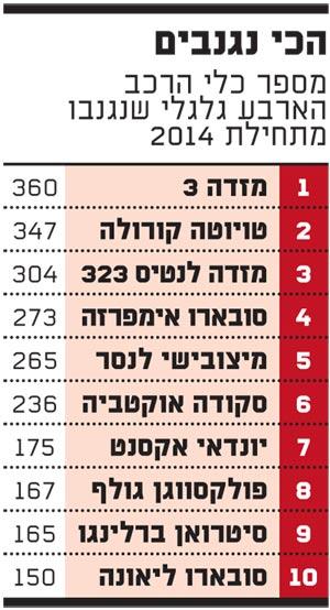 מספר הרכבים שנגנבו מתחילת 2014