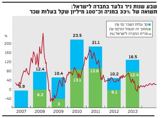 שבע שנות ניר גלעד בחברה לישראל: תשואה של 33% במניה וכ-100 מיליון שקל בעלות שכר