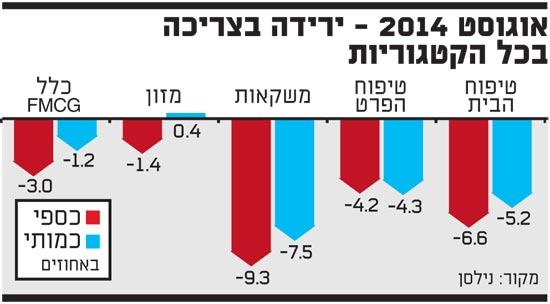 אוגוסט 2014 - ירידה בצריכה בכל הקטגוריות