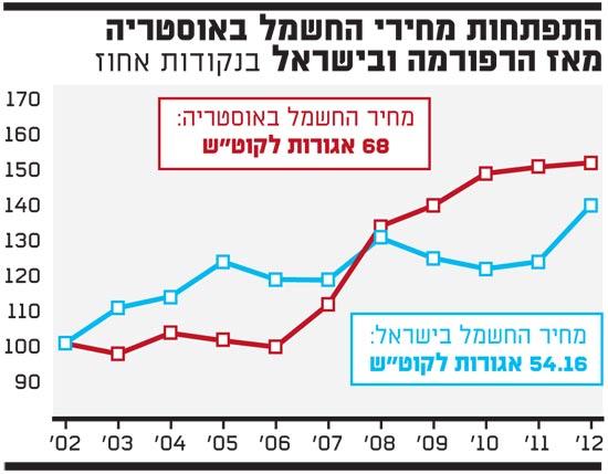 התפתחות מחירי החשמל באוסטריה מאז הרפורמה ובישראל