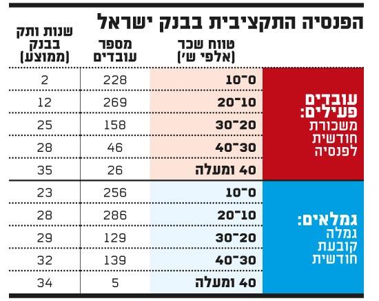 הפנסיה התקציבית בבנק ישראל