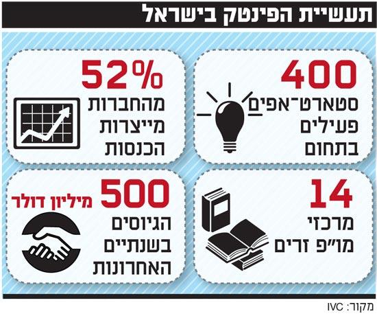 תעשיית הפינטק בישראל