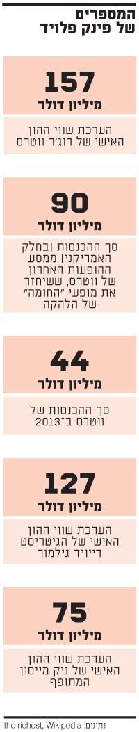 המספרים של פינק פלויד