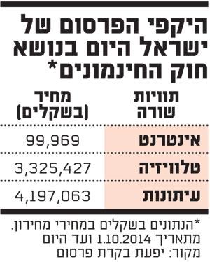 היקפי הפרסום של ישראל היום