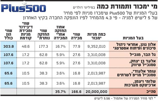 בעלי המניות של Plus500 שימכרו מניות