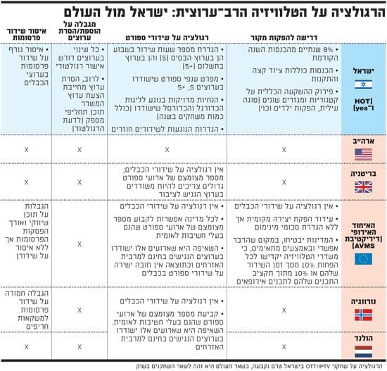 הרגולציה על הטלוויזיה הרב ערוצית - ישראל מול העולם