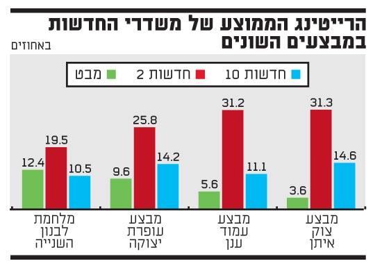 הרייטינג הממוצע של משדרי החדשות במבצ