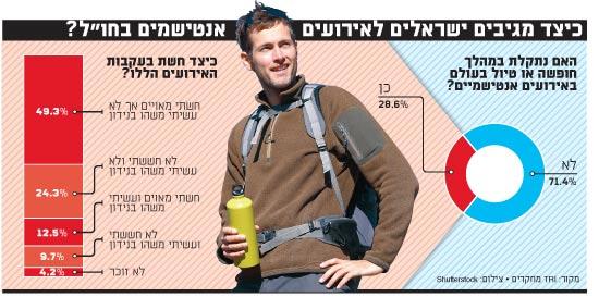 כיצד מגיבים ישראלים לאירועים אנטישמים