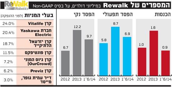 המספרים של rewalk