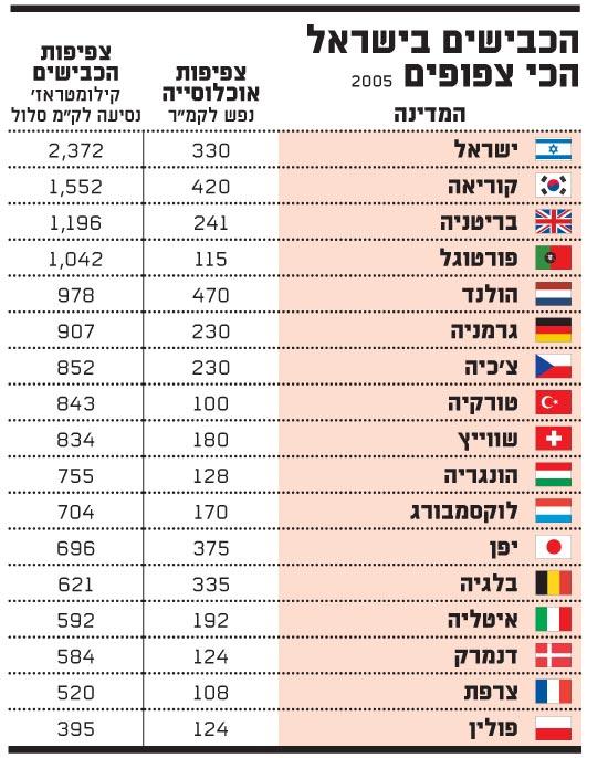 הכבישים הכי צפופים בישראל
