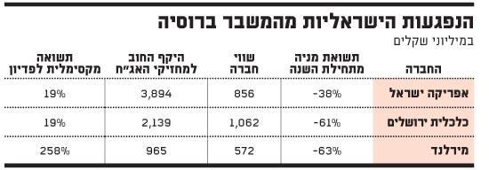 הנפגעות הישראליות מהמשבר ברוסיה