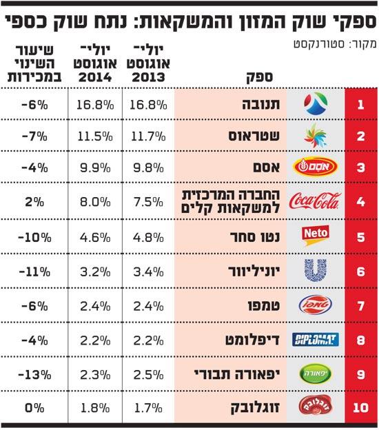 ספקי שוק המזון והמשקאות - נתח שוק כספי 9-2014