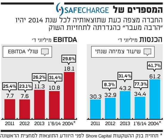 המספרים של safecharge 10.9.14