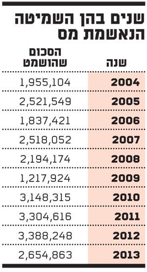 שנים בהן השמיטה הנאשמת מס