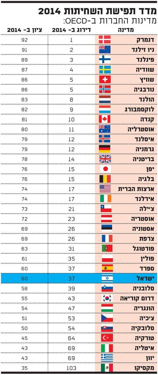 מדד תפישת השחיתות