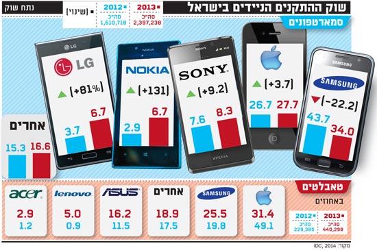 שוק ההתקנים הניידים בישראל