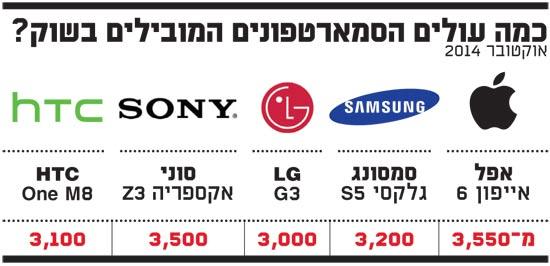 כמה עולים הסמארטפונים המובילים בשוק