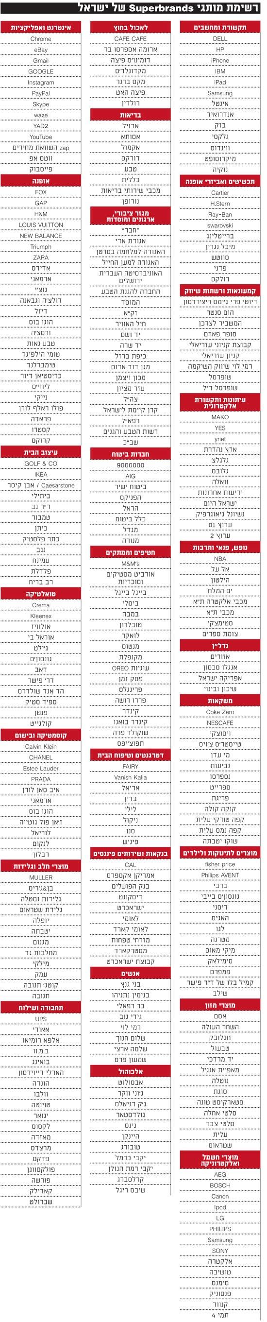 רשימת מותגי Superbrands של ישראל