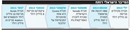 הסייבר הישראלי רותח