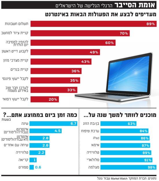 הרגלי הגלישה של הישראלים