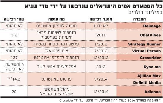 כל הסטארט אפים הישראלים שנרכשו על ידי טדי שגיא