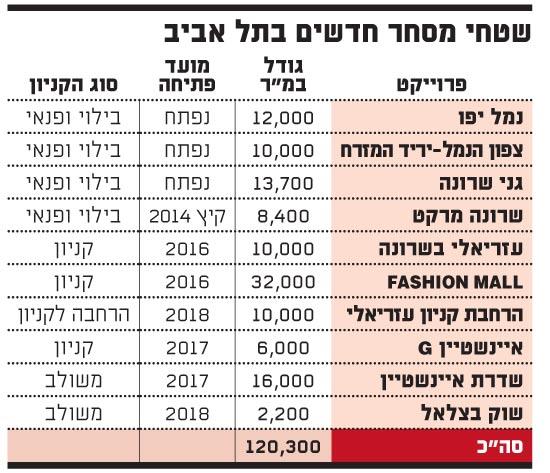 שטחי מסחר חדשים בתל אביב
