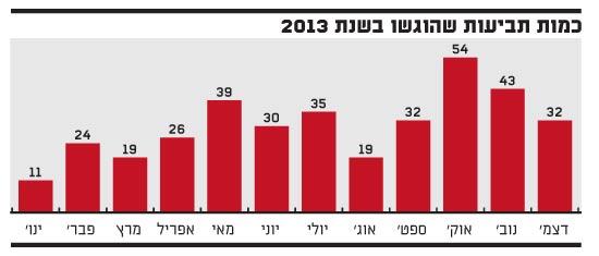 כמות תביעות שהוגשו ב 2013